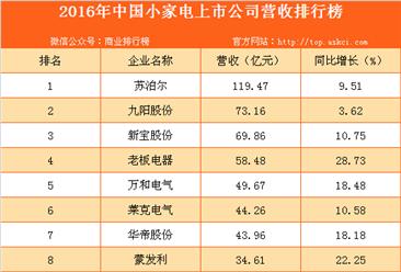 2016年中国小家电上市公司营收排行榜