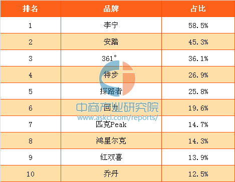 2017年中國消費者最喜歡的國產運動戶外品牌排行榜