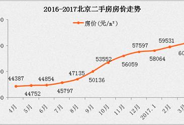 北京楼市调控升级 河北永清房价或暴涨(附北京房价走势)