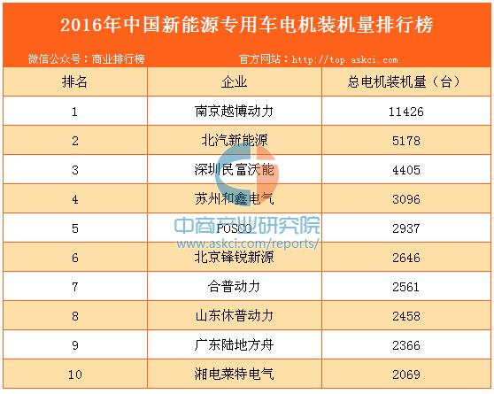 2016年中国新能源专用车电机装机量排行榜
