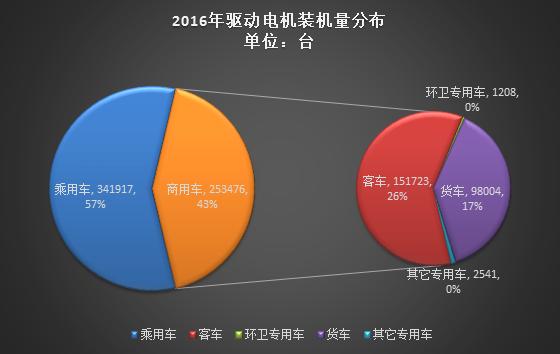 2016年新能源汽车电机市场分析:永磁同步电机占77%