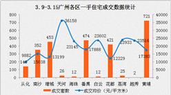 2017年3月广州各区房价排名:珠海房价即将赶超白云