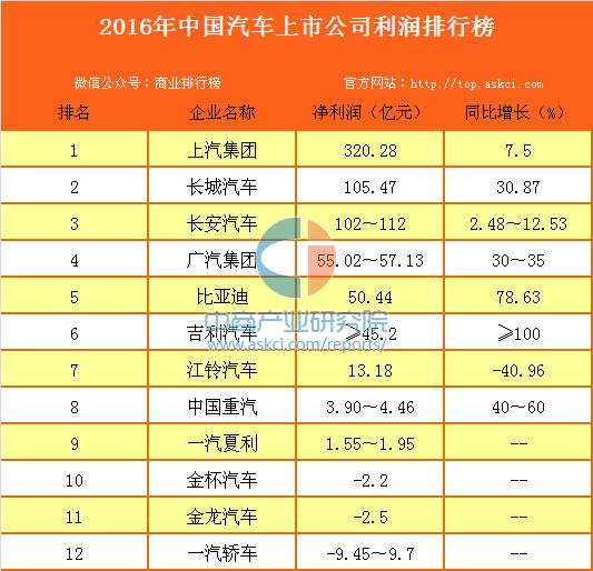 2016年中國汽車上市公司利潤排行榜