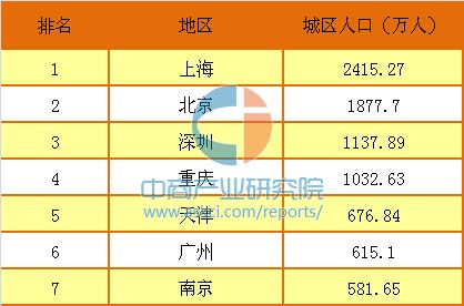 中国城区人口500万以上城市排行榜