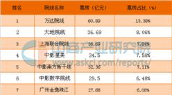 2016年中国电影院线集中度分析
