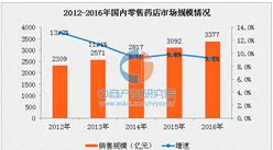 2016年国内零售药店市场规模分析:同比增长9.2%