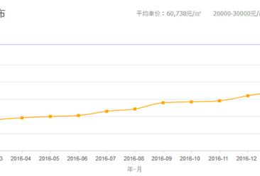 北京楼市调控升级利好刚需 2月北京各区房价走势分析