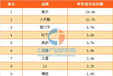 2016年中国洗衣机十大品牌排行榜