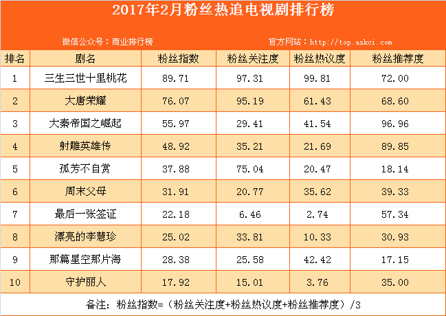 2017年2月粉絲熱追電視劇排行榜