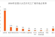 2016年全球芯片代工廠商營收排行榜(TOP 10)
