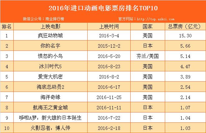 2016年进口动画电影票房排名TOP10