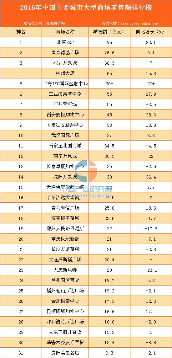 2016年中国主要城市大型商场零售额排行榜