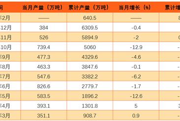 原盐产量统计分析:2017年1-2月产量同比增长8.8%(附图表)