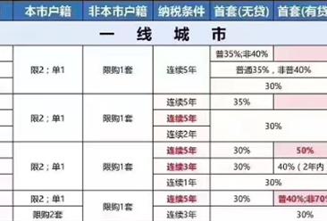"""2016-2017限购限贷政策一览 环一线楼市现""""强调控""""(图表)"""