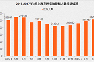 2017年3月上海小汽车车牌竞拍情况统计分析(图表)