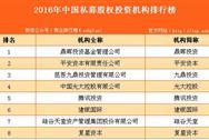 2016年中国私募股权投资机构排行榜(TOP100)