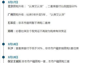 3天北京等6城楼市调控 新轮限购潮为何来得突然?(数据分析)