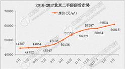 北京限购升级房价会降吗?3月北京房价走势分析