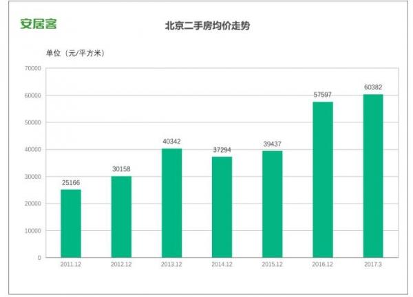 """安居客:二手房均价""""破6"""",北京调控再升级"""