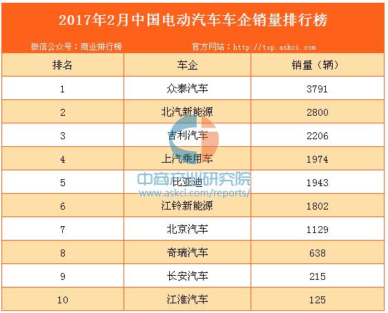 2017年2月中國電動汽車車企銷量排行榜