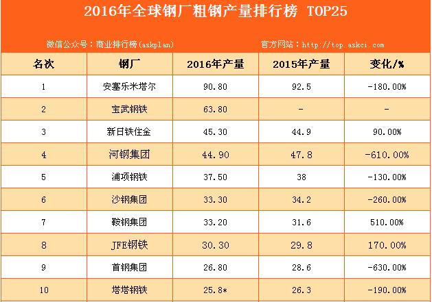 2016年全球钢厂粗钢产量排行榜 TOP25