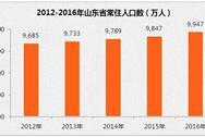2016年山东省常住人口9946.64万  增加99.48万