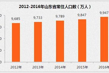 2016年山東省常住人口9946.64萬  增加99.48萬