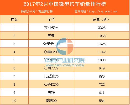 2017年2月中国微型汽车销量排行榜