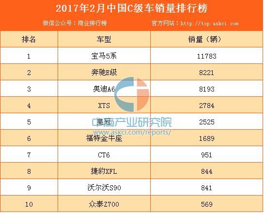 2017年2月中国C级车销量排行榜