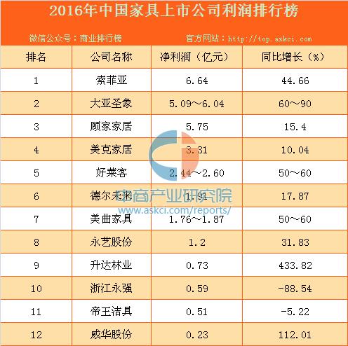 2016年中國家具上市公司利潤排行榜