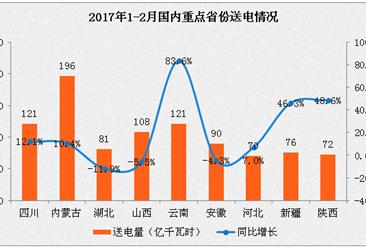 2017年1-2月中国电力工业运行情况分析(图表)