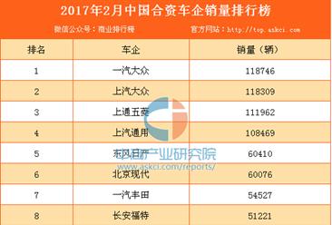 2017年2月中国合资车企销量排行榜