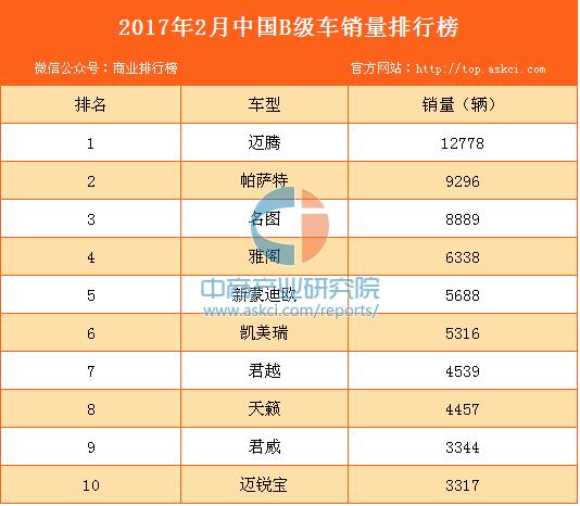 2017年2月中国B级车销量排行榜