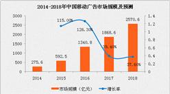 2016年移动广告市场规模达1340.8亿 同比增长126.3%(附图表)
