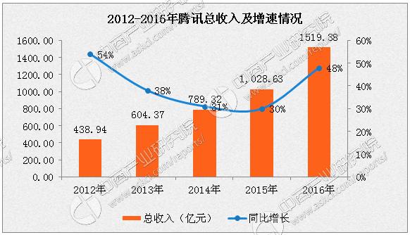 数据来源:中商产业研究院整理 2016年全年业绩摘要: 总收入为人民币1,519.38亿元(219.03亿美元),比去年同期增长48%。 经营盈利为人民币561.17亿元(80.90亿美元),比去年同期增长38%;经营利润率由去年同期的39%降至37%。 年度盈利为人民币414.47亿元(59.75亿美元),比去年同期增长42%;净利润率由去年同期的28%降至27%。 本公司权益持有人应占盈利为人民币410.