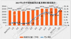 2017年2月全国铁路货运量2.8亿吨:同比增19.5%