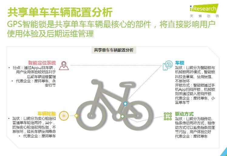 艾瑞:《2017年中国共享单车行业研究报告》(ppt)