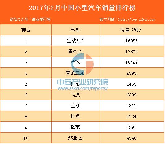 2017年2月中國小型汽車銷量排行榜