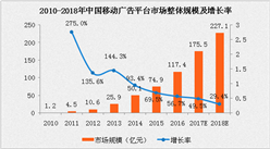 2017中国移动广告平台市场规模数据分析