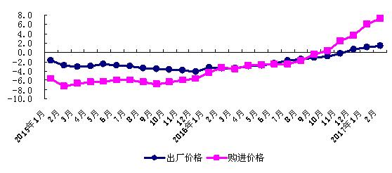 2月经济形势分析_2015年1 2月山东经济运行情况分析