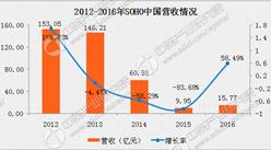 2016年SOHO中国年报:净利润同比增长约69%(附图表)