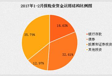 2017年1-2月保险统计数据报告:健康险赔付增长25.14%(图表)