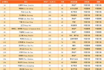 2017年福布斯中国富豪百强排行榜(附完整榜单)