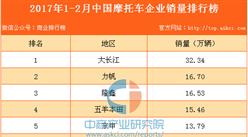 2017年1-2月中國摩托車企業銷量排行榜