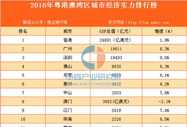 2016年粤港澳湾区城市娱乐世界平台官网实力排行榜