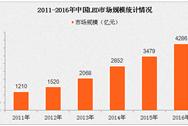 """市场需求推动:2016年中国LED市场规模首次超""""4千亿"""""""