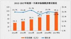 2017年中国一卡通市场规模将超95亿元 同比增长19%