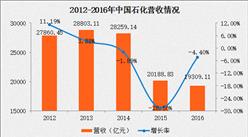中国石化2016年报:营收同比下滑4.4% 净利润同比增长43.8%(附图表)