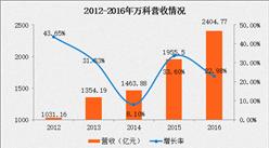 万科2016年报:营收2404.77亿元 物业收入仅为42.6亿元(附图表)