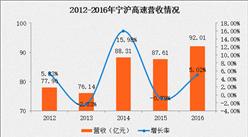 宁沪高速2016年报:净利润33.46亿 同比增长33.49%(附图表)